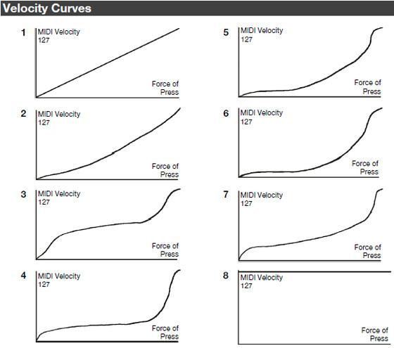 Alesis Velocity Curve